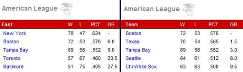 AL EAST & AL WC Standings